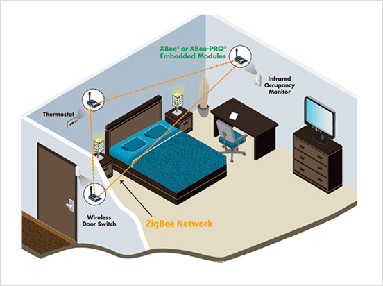 Smart Homes Technology coolbusinessideas | smart homes with wireless sensor and